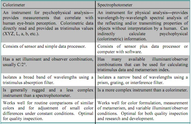 spectrophotometry and colorimetry E1347 - 06(2015) standard test method for color and color-difference measurement by tristimulus colorimetry , bidirectional geometry, color, color difference.
