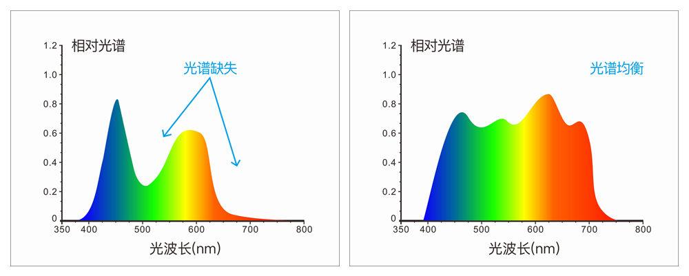 分光色差宝CR9接纳全波段平衡LED光源