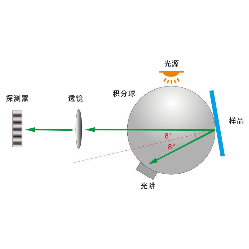 D/8(SCI/SCE)测量结构